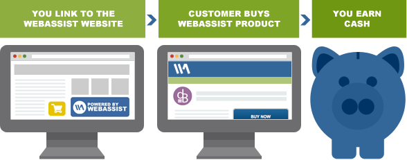 LINK TO WEBASSIST > CUSTOMER BUYS PRODUCT > YOU EARN CASH